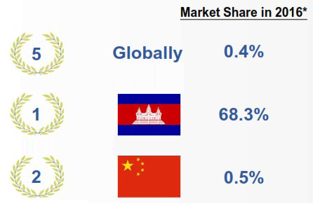 ... non-leather handbag OEM in the PRC in terms of sales revenue, and had a  market share of 0.4% globally, 68.3% in Cambodia and 0.5% in the PRC in  2016. dd1eae202f
